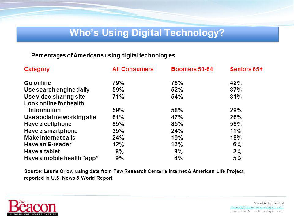 Stuart P. Rosenthal Stuart@thebeaconnewspapers.com www.TheBeaconNewspapers.com Percentages of Americans using digital technologies CategoryAll Consume