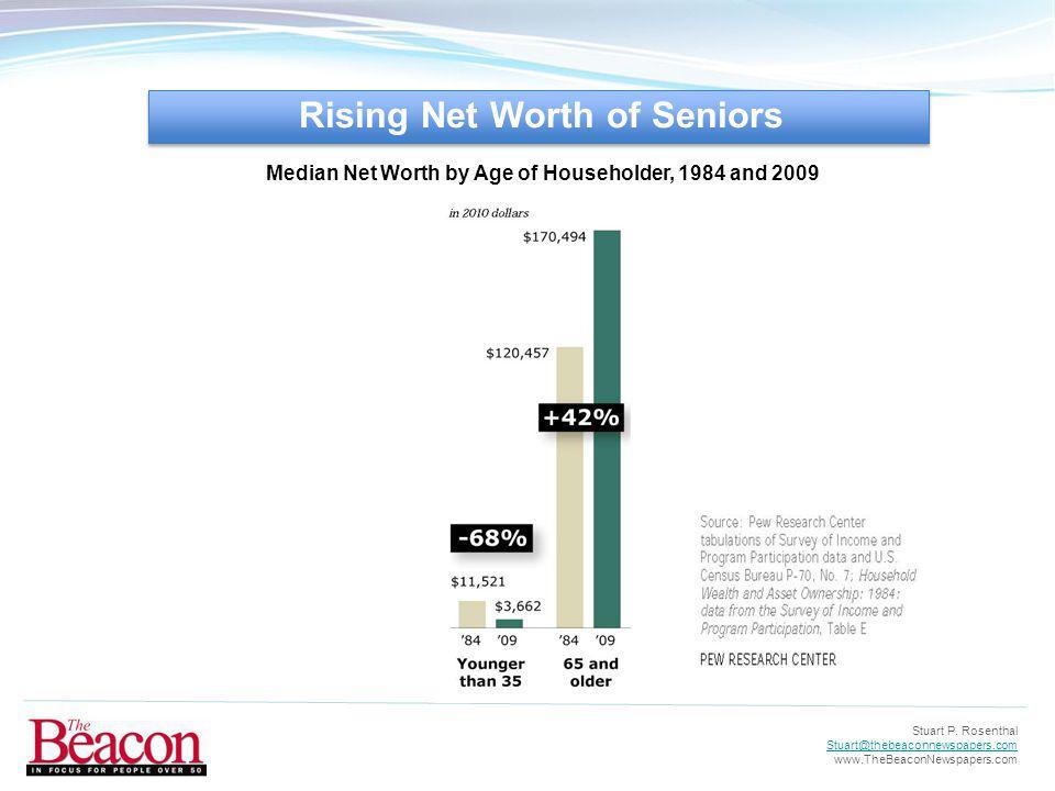 Stuart P. Rosenthal Stuart@thebeaconnewspapers.com www.TheBeaconNewspapers.com Rising Net Worth of Seniors Median Net Worth by Age of Householder, 198