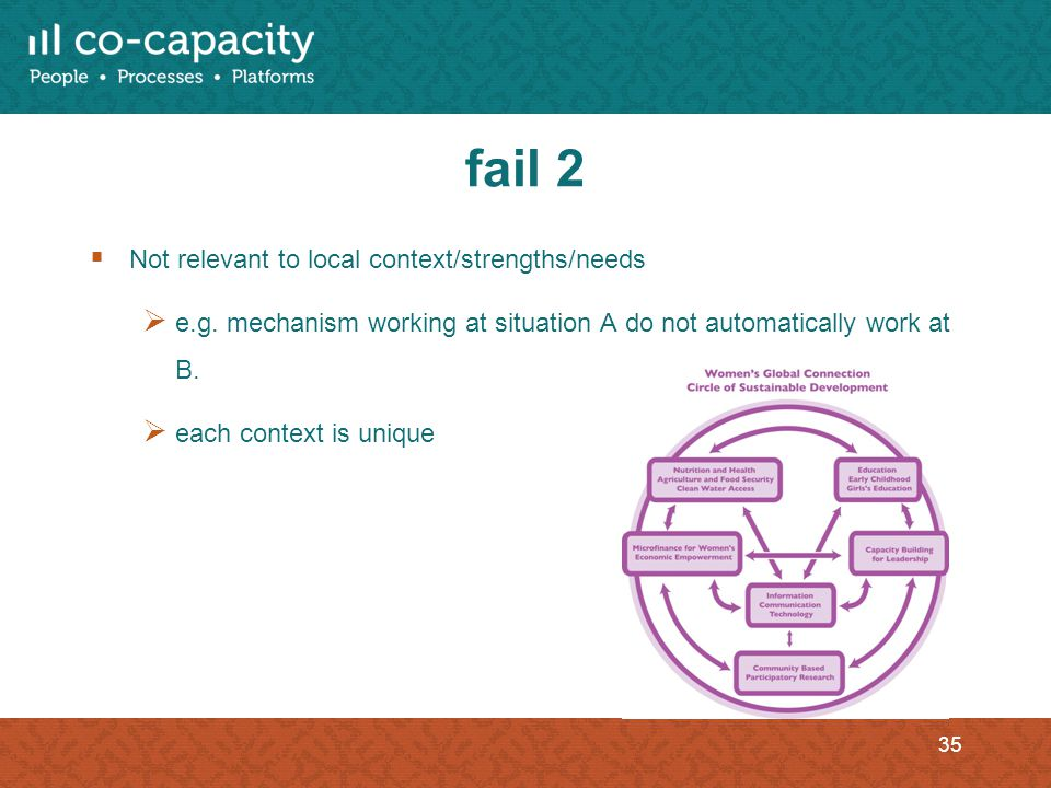 fail 2 Not relevant to local context/strengths/needs e.g.