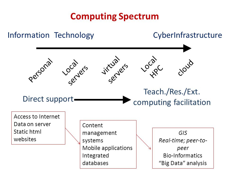 Computing Spectrum Personal cloud Local servers virtual servers Local HPC Direct support Teach./Res./Ext.