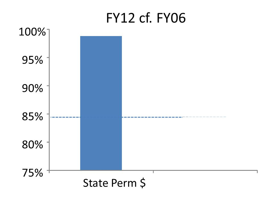 75% 80% 85% 90% 95% 100% State Perm $$ corrected for inflation FY12 cf. FY06