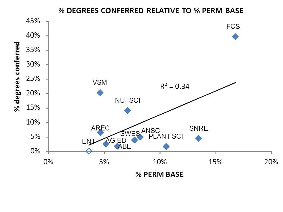 ABE AREC AG ED ANSCI ENT FCS NUTSCI PLANT SCI SNRE SWES VSM R² = 0.34 0% 5% 10% 15% 20% 25% 30% 35% 40% 45% 0%5%10%15%20% % degrees conferred % PERM BASE % DEGREES CONFERRED RELATIVE TO % PERM BASE