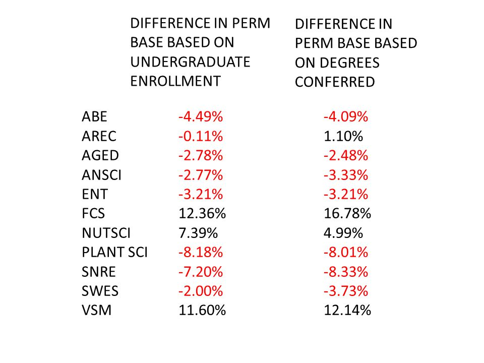 ABE-4.49%-4.09% AREC-0.11%1.10% AGED-2.78%-2.48% ANSCI-2.77%-3.33% ENT-3.21%-3.21% FCS 12.36%16.78% NUTSCI7.39%4.99% PLANT SCI-8.18%-8.01% SNRE-7.20%-8.33% SWES-2.00%-3.73% VSM11.60%12.14% DIFFERENCE IN PERM BASE BASED ON DEGREES CONFERRED DIFFERENCE IN PERM BASE BASED ON UNDERGRADUATE ENROLLMENT