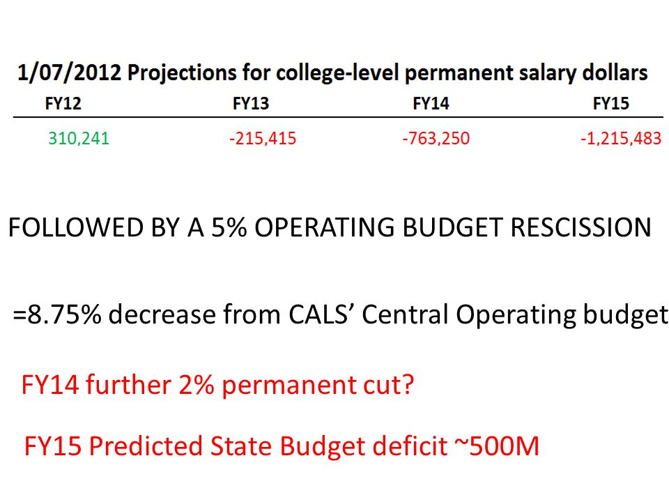 FOLLOWED BY A 5% OPERATING BUDGET RESCISSION =8.75% decrease from CALS Central Operating budget FY14 further 2% permanent cut.