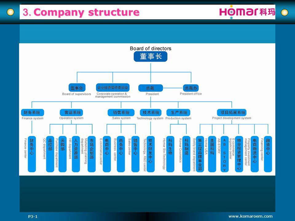 www.komaroem.com 3. Company structure P3-1