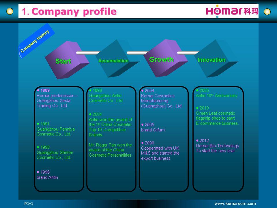 www.komaroem.com 1. Company profile Start Accumulation Growth Innovation 1989 Homar predecessor Guangzhou Xieda Trading Co., Ltd. 1991 Guangzhou Fenni