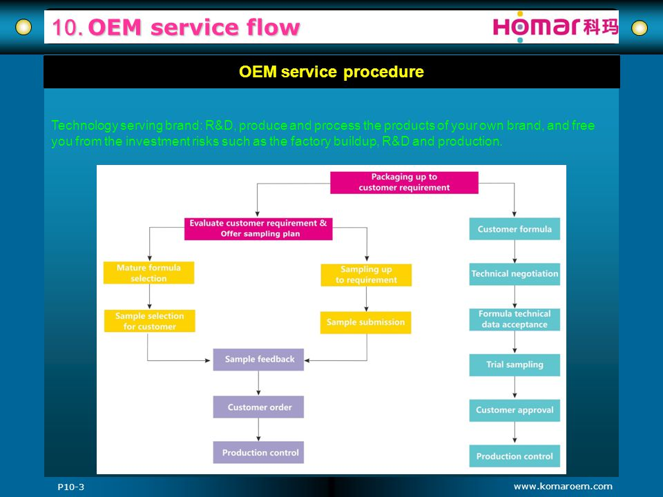 www.komaroem.com 10. OEM service flow OEM service procedure P10-3 Technology serving brand: R&D, produce and process the products of your own brand, a