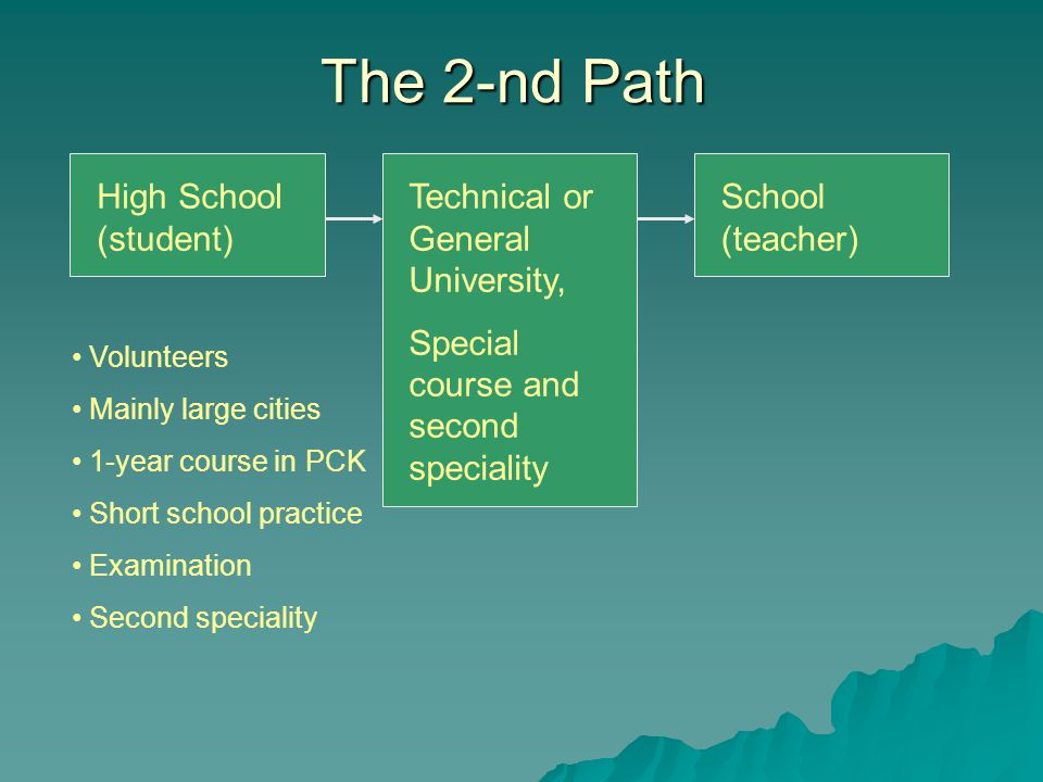 The 2-nd Path High School (student) Technical or General University, Special course and second speciality School (teacher) Volunteers Mainly large cities 1-year course in PCK Short school practice Examination Second speciality