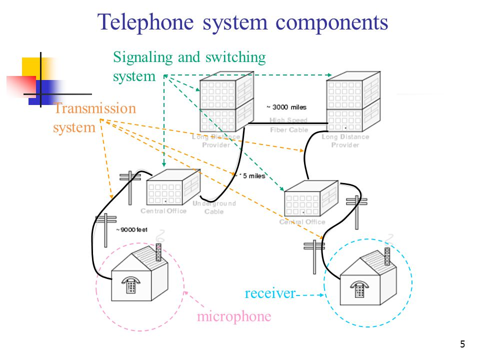 5 Telephone system components microphone receiver Transmission system Signaling and switching system