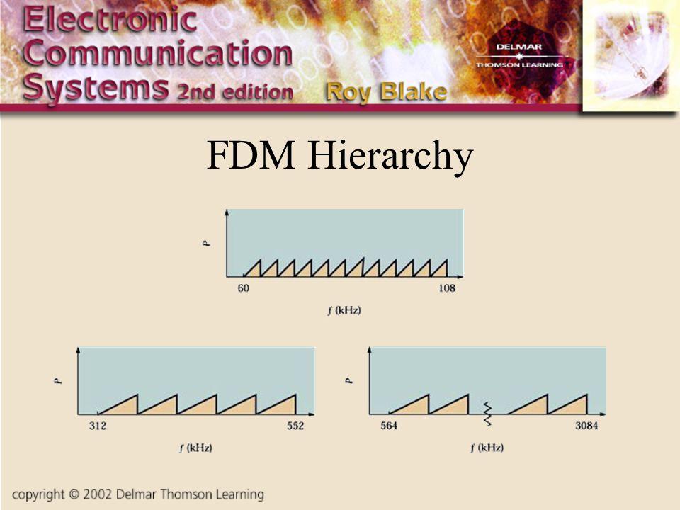 FDM Hierarchy