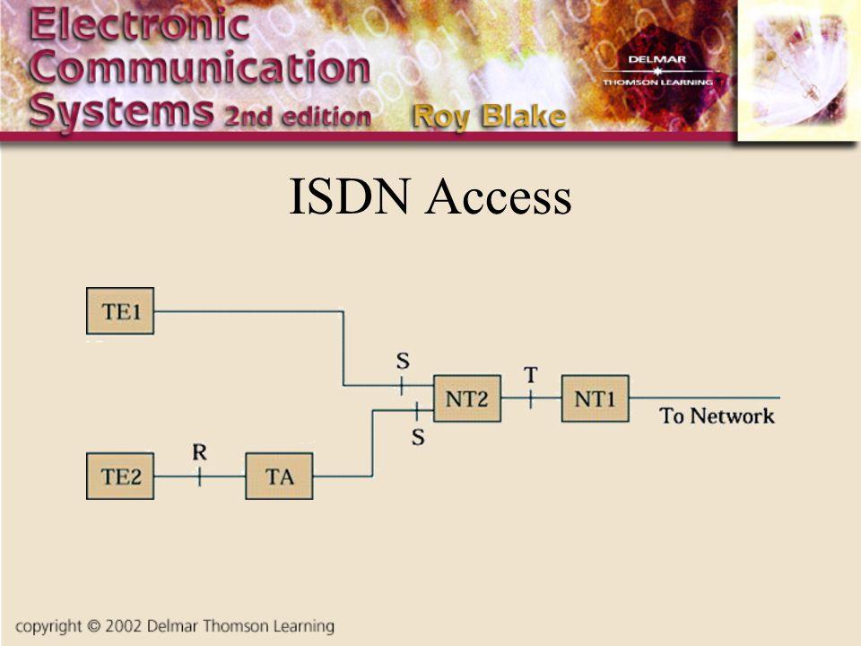 ISDN Access