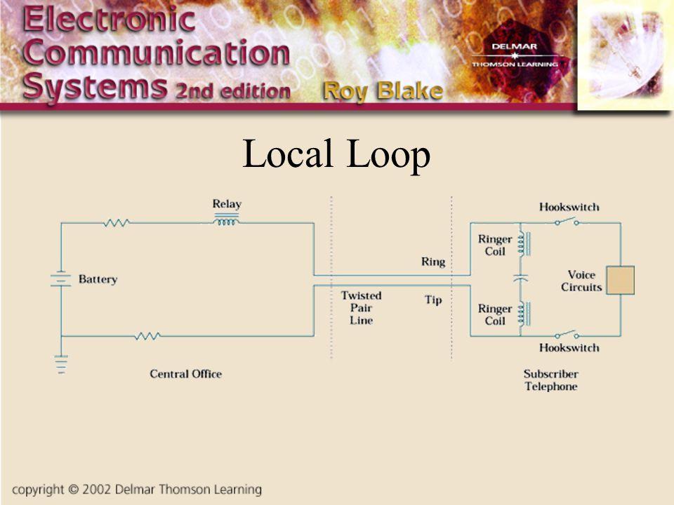 Local Loop