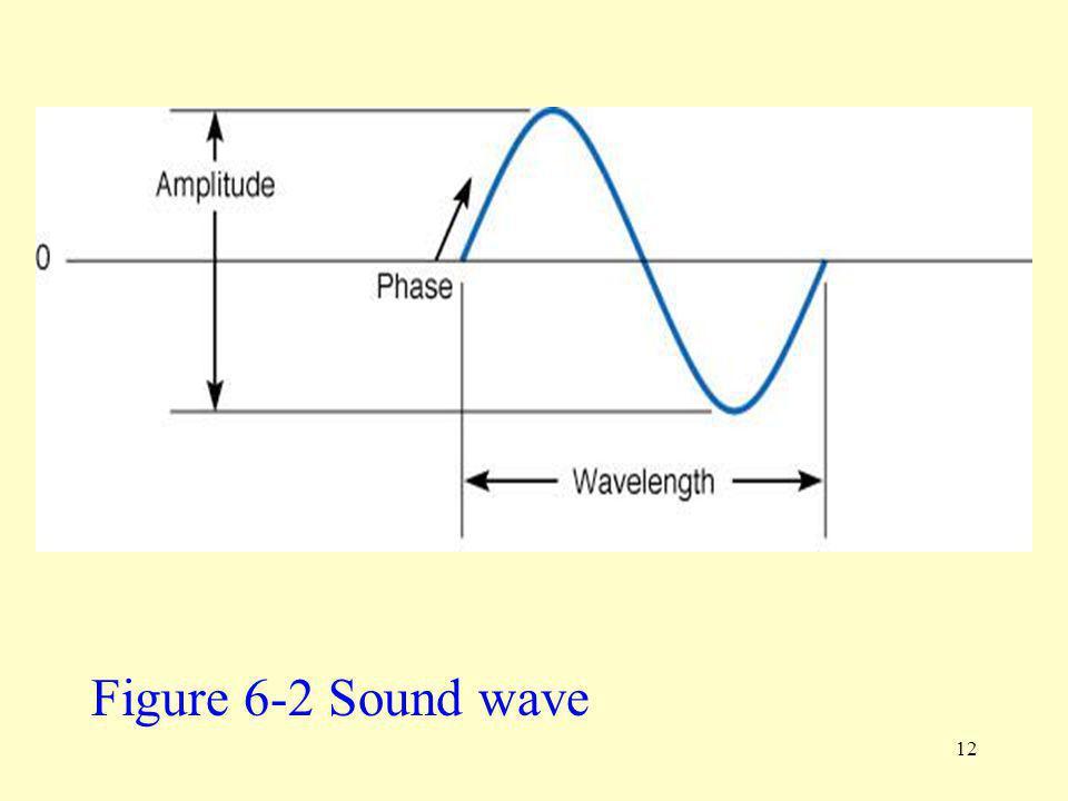 12 Figure 6-2 Sound wave