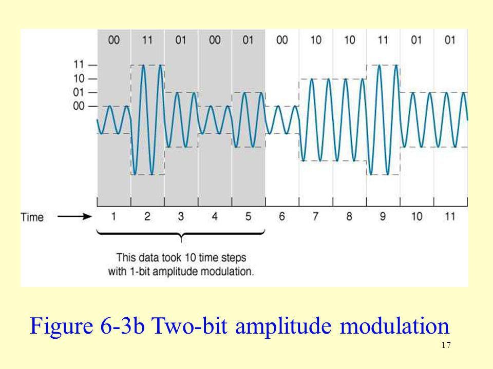 17 Figure 6-3b Two-bit amplitude modulation