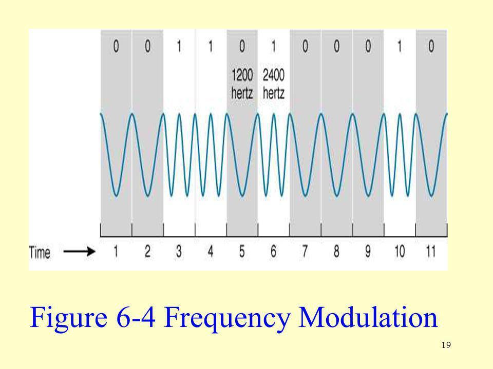 19 Figure 6-4 Frequency Modulation