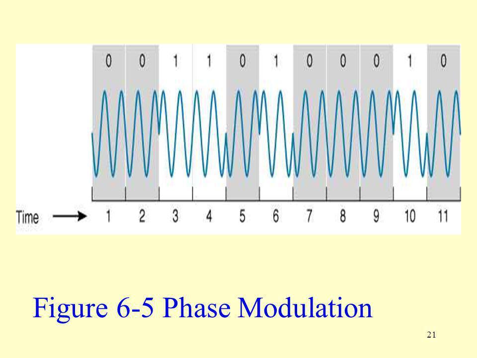 21 Figure 6-5 Phase Modulation