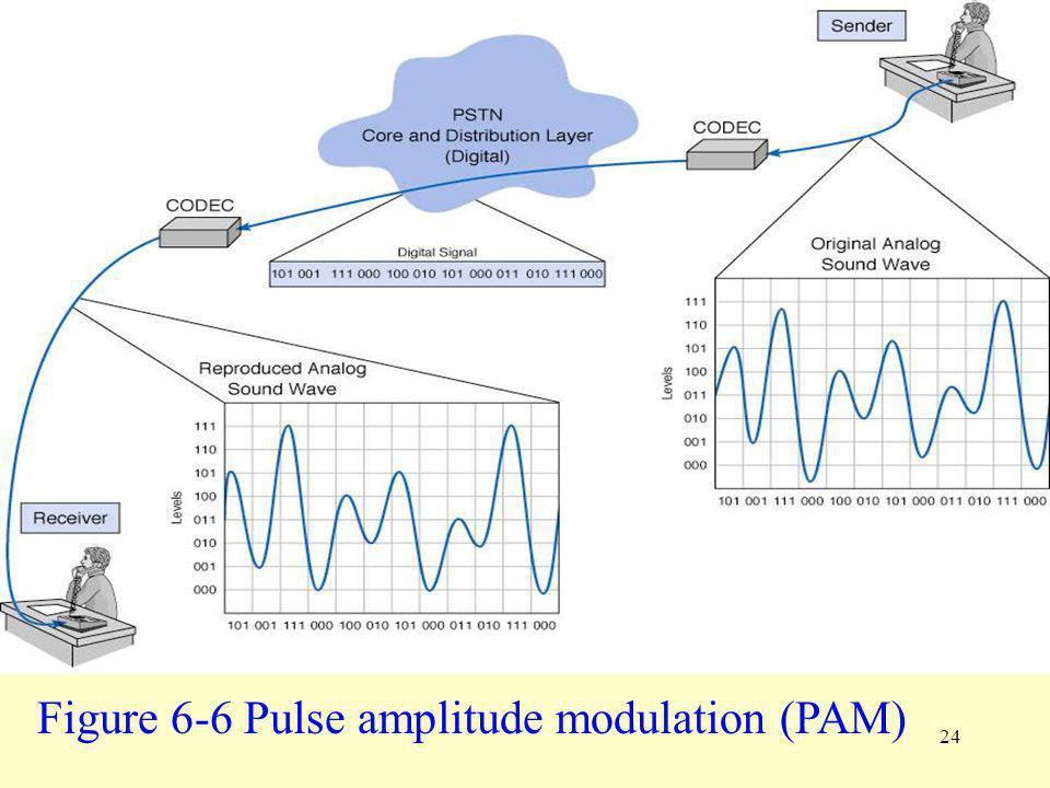 24 Figure 6-6 Pulse amplitude modulation (PAM)