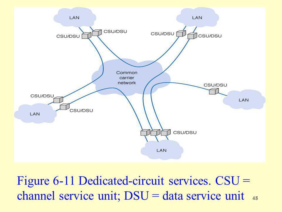 48 Figure 6-11 Dedicated-circuit services. CSU = channel service unit; DSU = data service unit