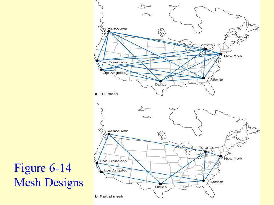 54 Figure 6-14 Mesh Designs