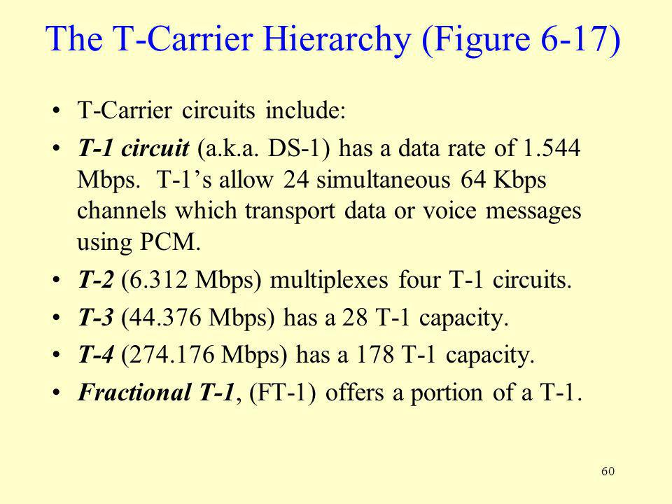 60 The T-Carrier Hierarchy (Figure 6-17) T-Carrier circuits include: T-1 circuit (a.k.a. DS-1) has a data rate of 1.544 Mbps. T-1s allow 24 simultaneo