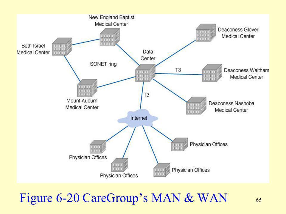 65 Figure 6-20 CareGroups MAN & WAN