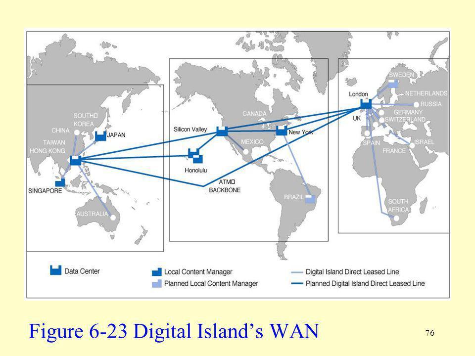 76 Figure 6-23 Digital Islands WAN