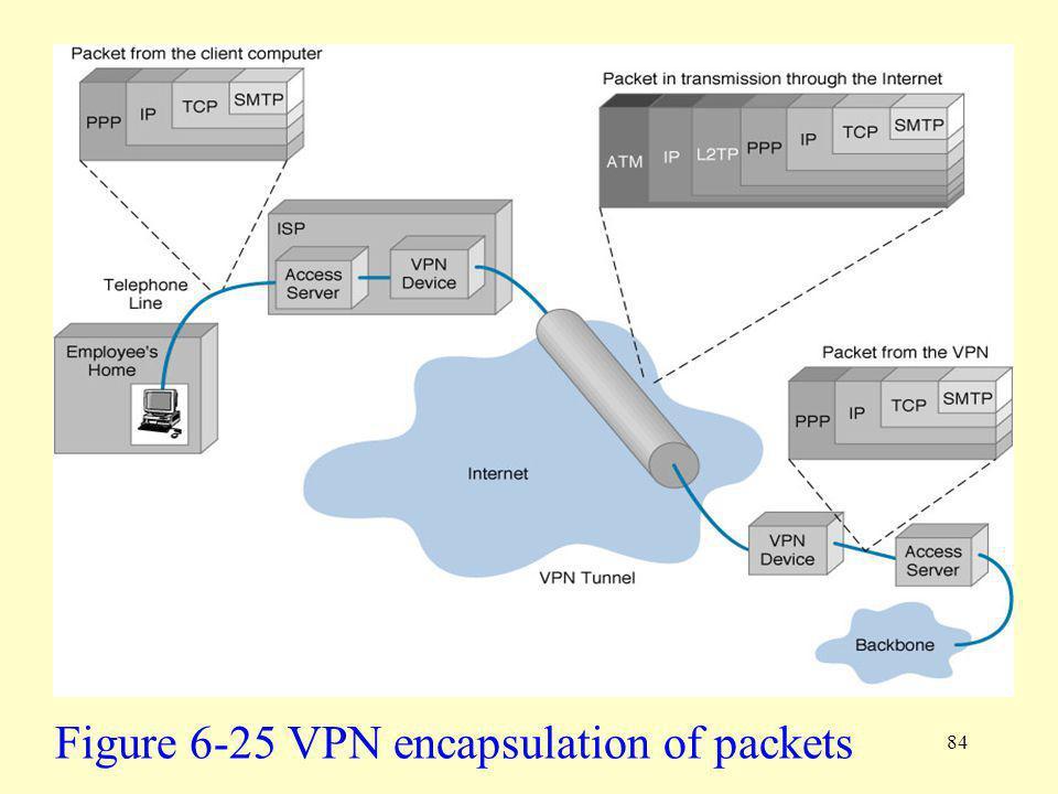 84 Figure 6-25 VPN encapsulation of packets