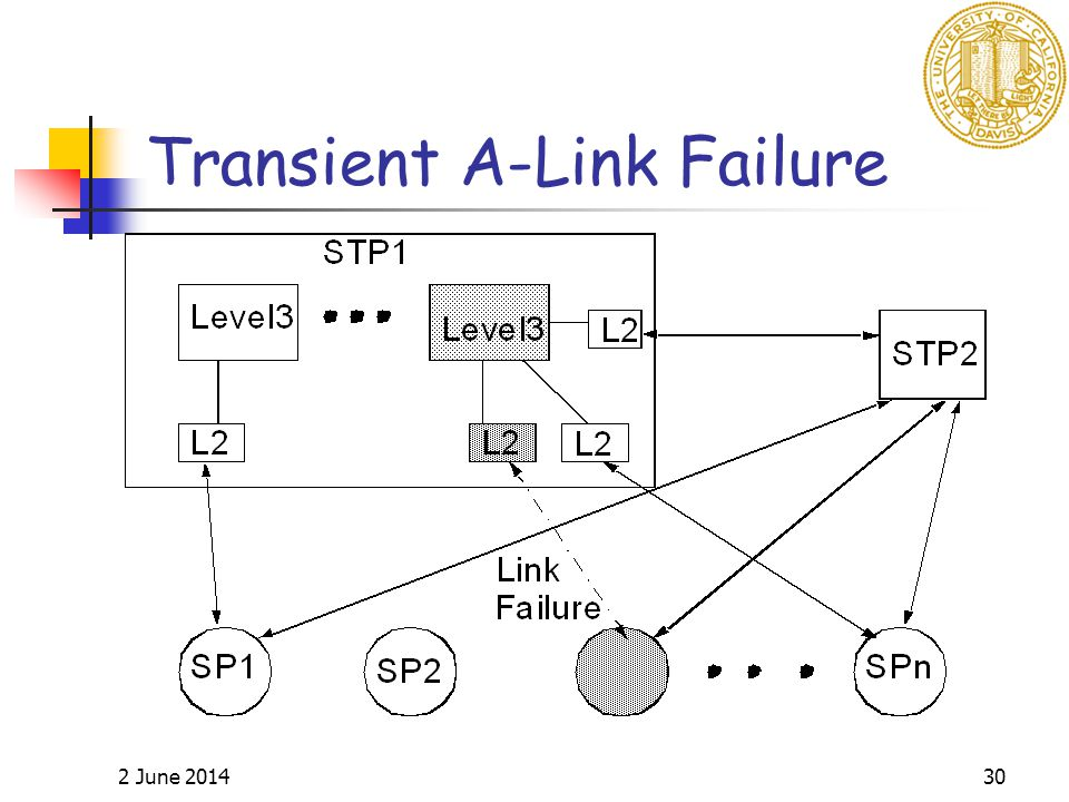 2 June 201430 Transient A-Link Failure
