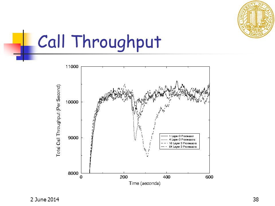 2 June 201438 Call Throughput
