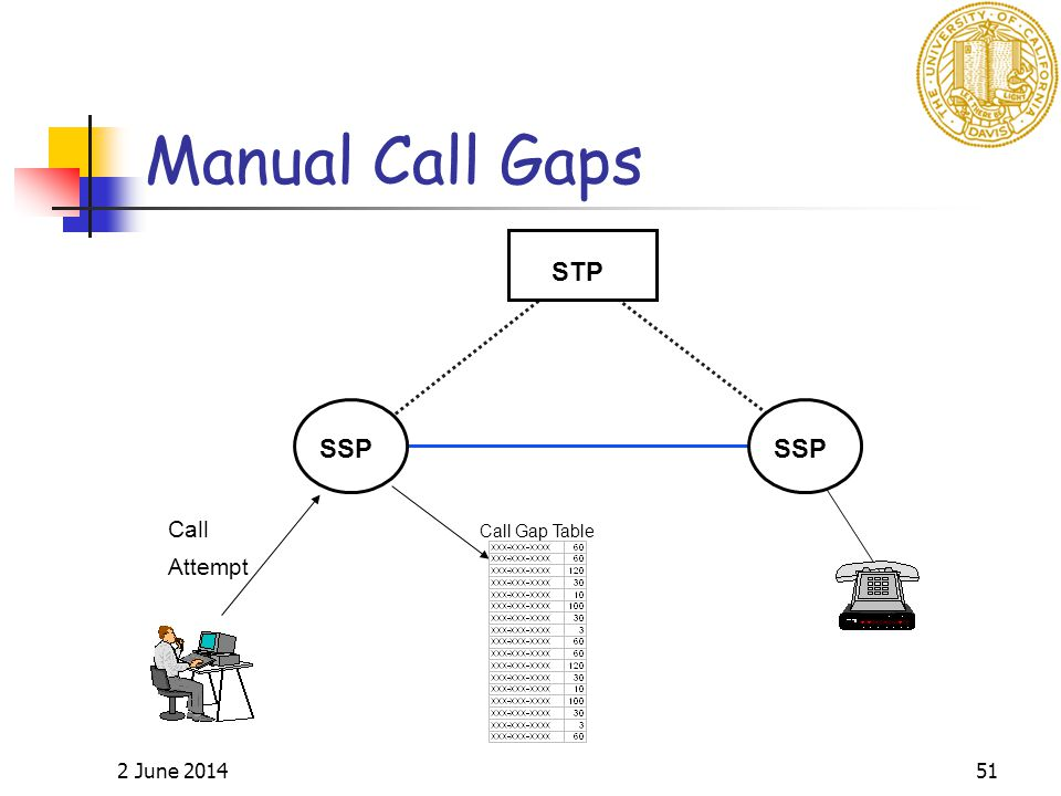 2 June 201451 SSP STP Call Attempt SSP Call Gap Table Manual Call Gaps