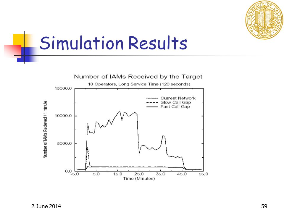 2 June 201459 Simulation Results