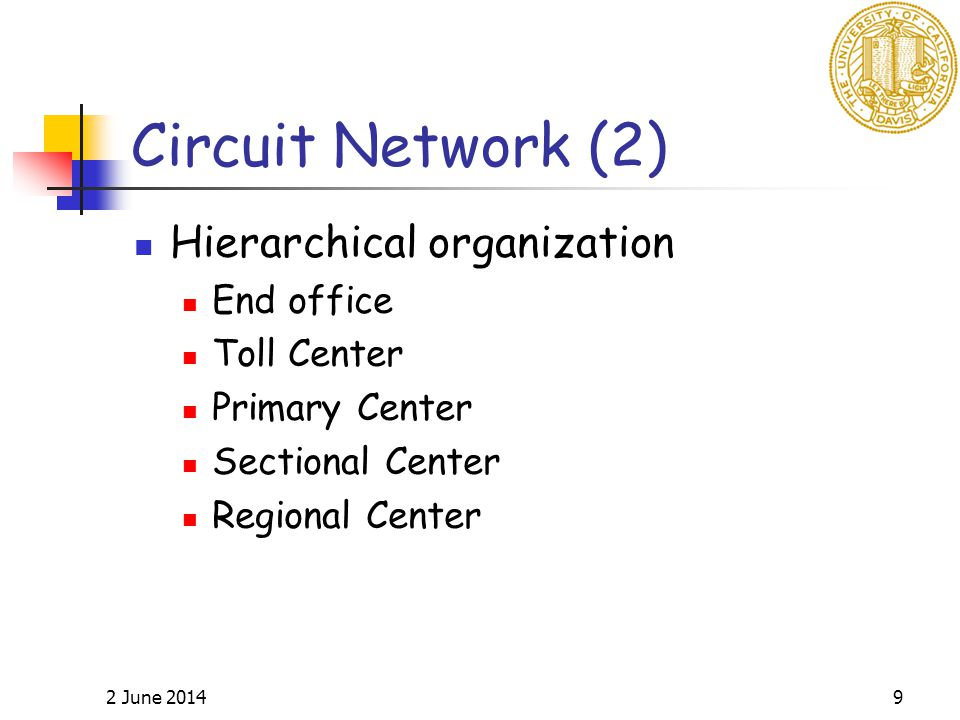 2 June 20149 Circuit Network (2) Hierarchical organization End office Toll Center Primary Center Sectional Center Regional Center