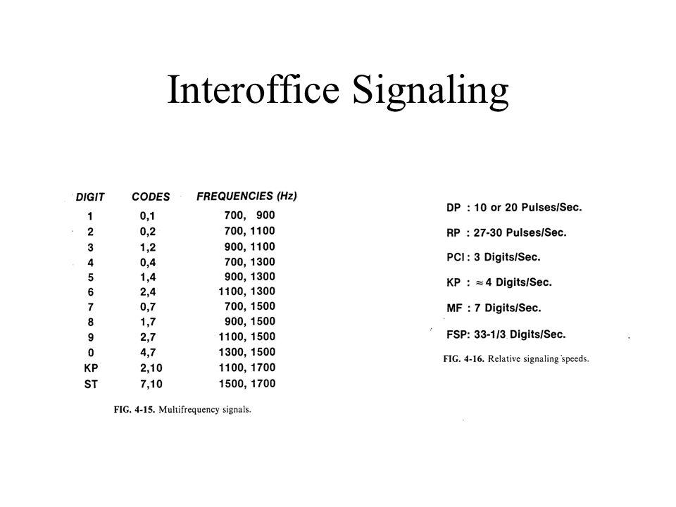Interoffice Signaling