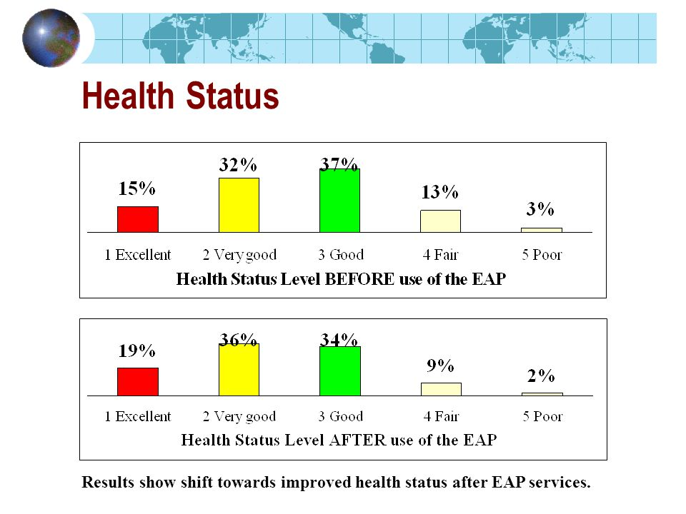 Health Status Results show shift towards improved health status after EAP services.