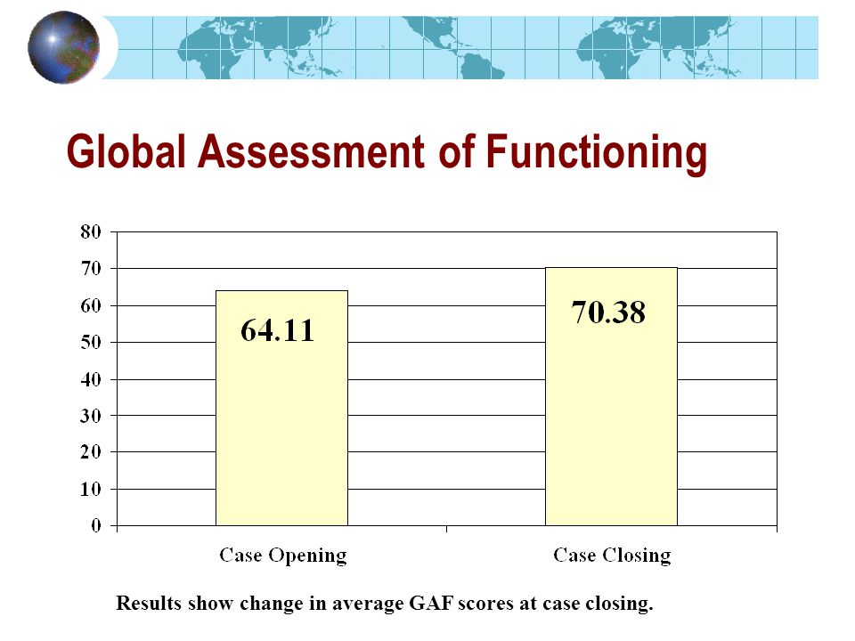 Global Assessment of Functioning Results show change in average GAF scores at case closing.