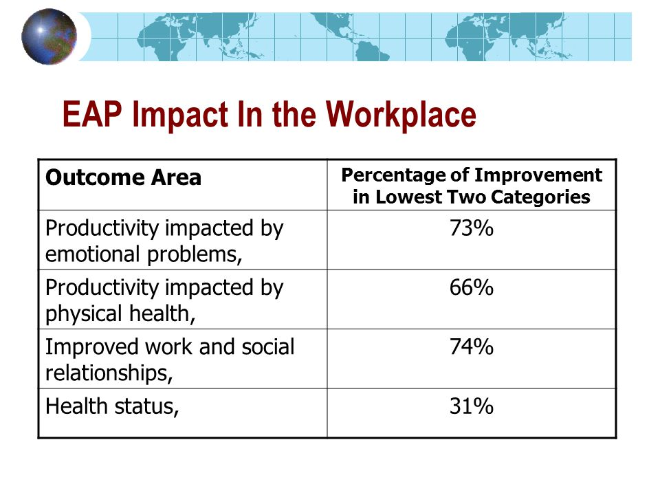 Outcome Area Percentage of Improvement in Lowest Two Categories Productivity impacted by emotional problems, 73% Productivity impacted by physical health, 66% Improved work and social relationships, 74% Health status,31% EAP Impact In the Workplace