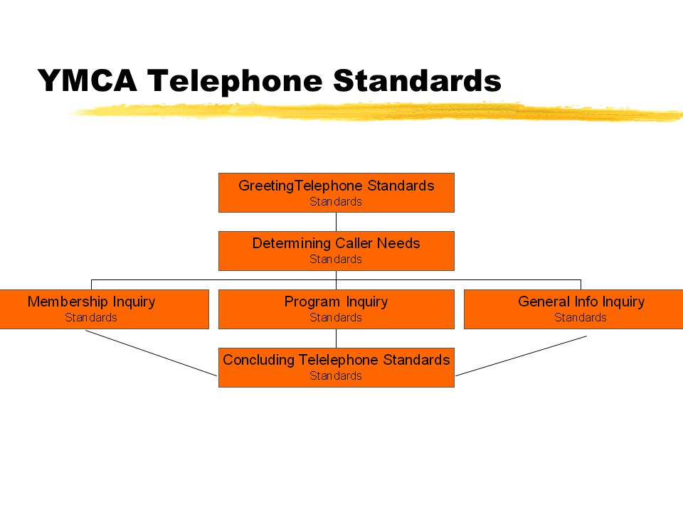 YMCA Telephone Standards Membership Inquiries Member services staff should be comfortable clearly communicating the following information: zMembership services and benefits.