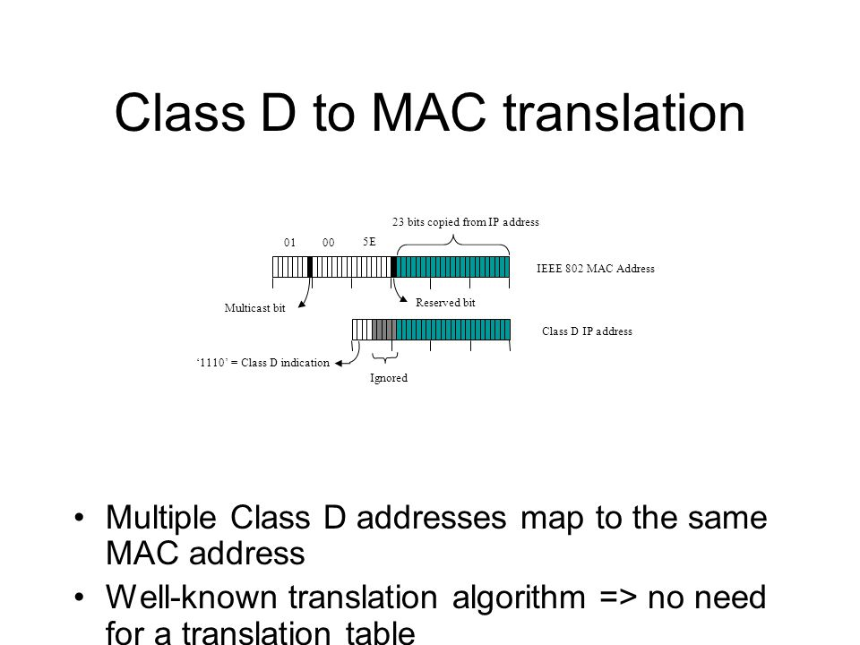 Class D to MAC translation Multiple Class D addresses map to the same MAC address Well-known translation algorithm => no need for a translation table