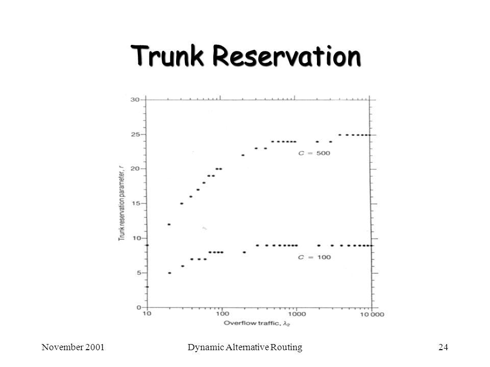 November 2001Dynamic Alternative Routing24 Trunk Reservation