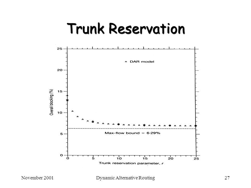 November 2001Dynamic Alternative Routing27 Trunk Reservation
