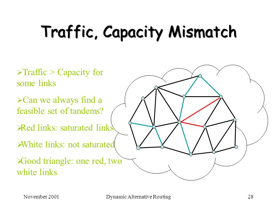 November 2001Dynamic Alternative Routing28 Traffic, Capacity Mismatch Traffic > Capacity for some links Can we always find a feasible set of tandems?