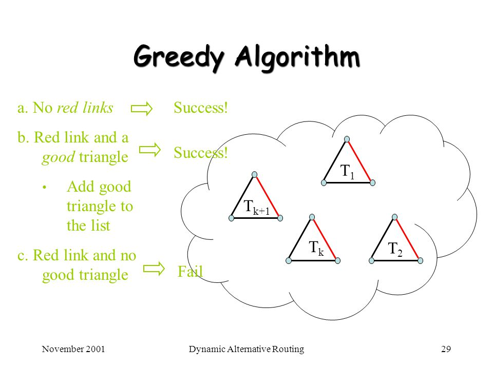 November 2001Dynamic Alternative Routing29 Greedy Algorithm T1T1 T2T2 T k+1 a. No red links b. Red link and a good triangle Add good triangle to the l