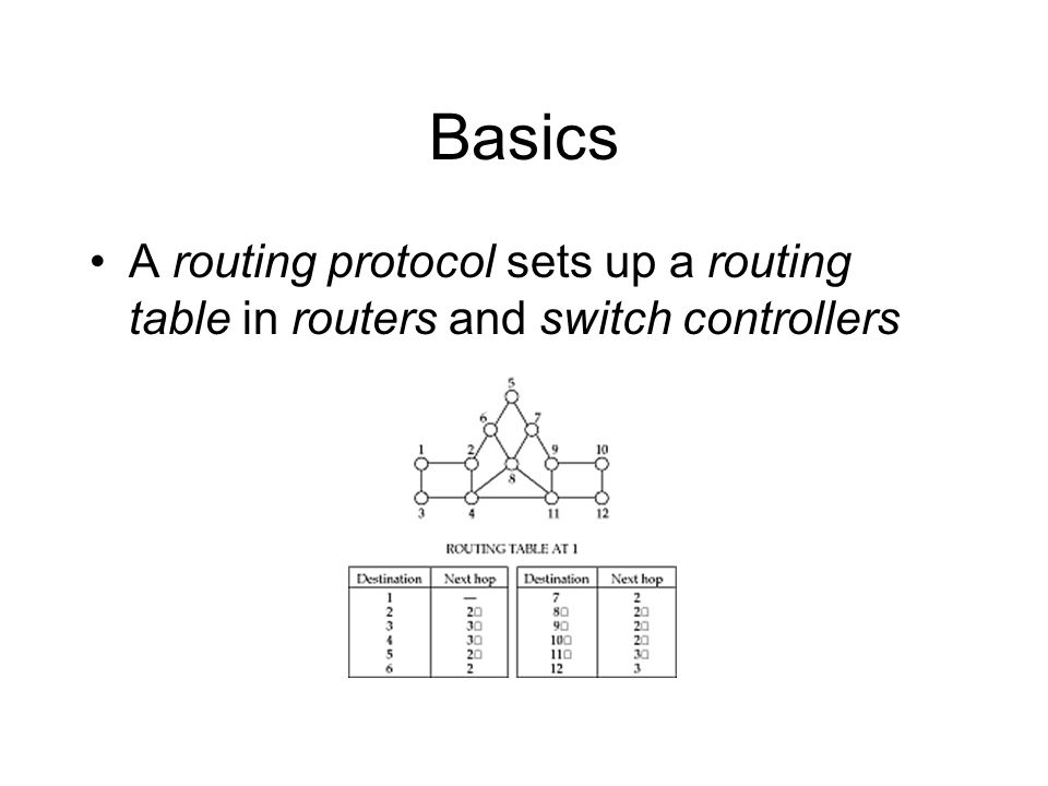 Common routing protocols Interior –RIP –OSPF Exterior –EGP –BGP ATM –PNNI