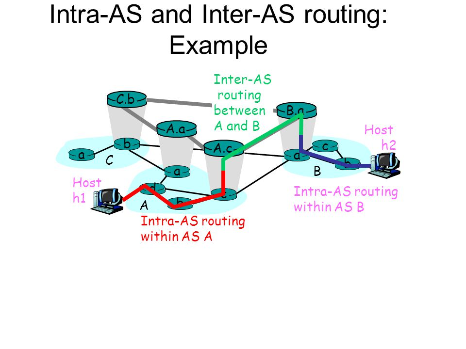 Intra-AS and Inter-AS routing: Example Host h2 a b b a a C A B d c A.a A.c C.b B.a c b Host h1 Intra-AS routing within AS A Inter-AS routing between A