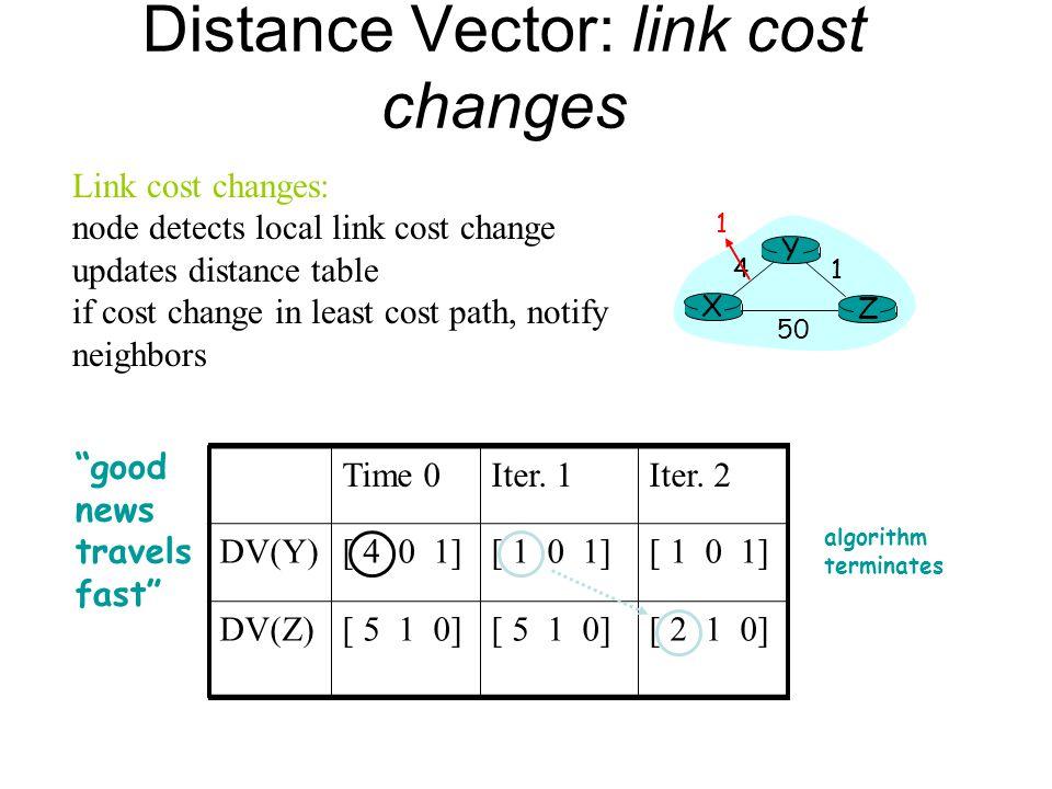 Distance Vector: link cost changes Link cost changes: node detects local link cost change updates distance table if cost change in least cost path, no