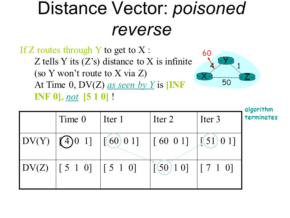 Distance Vector: poisoned reverse If Z routes through Y to get to X : Z tells Y its (Zs) distance to X is infinite (so Y wont route to X via Z) At Tim