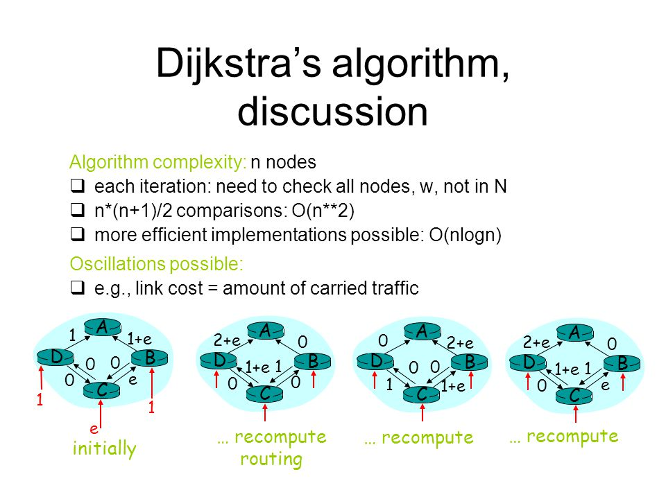Dijkstras algorithm, discussion Algorithm complexity: n nodes each iteration: need to check all nodes, w, not in N n*(n+1)/2 comparisons: O(n**2) more
