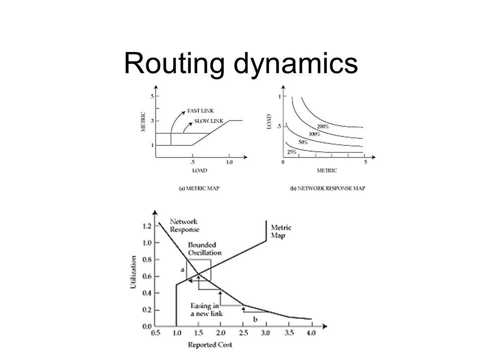 Routing dynamics