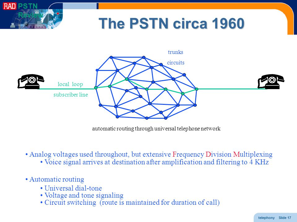telephony Slide 17 The PSTN circa 1960 local loop subscriber line automatic routing through universal telephone network Analog voltages used throughou