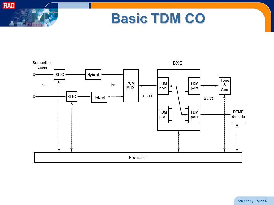 telephony Slide 6 SLIC PCM MUX HybridSLIC TDM port TDM port TDM port TDM port Tone & Ann DTMF decode Processor Subscriber Lines Hybrid 2w 4w DXC E1/T1